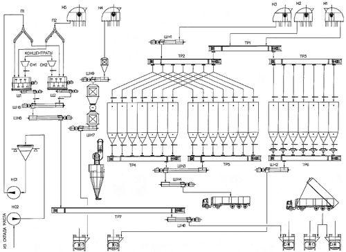 Линия автоматичексого приготовления комбикорма